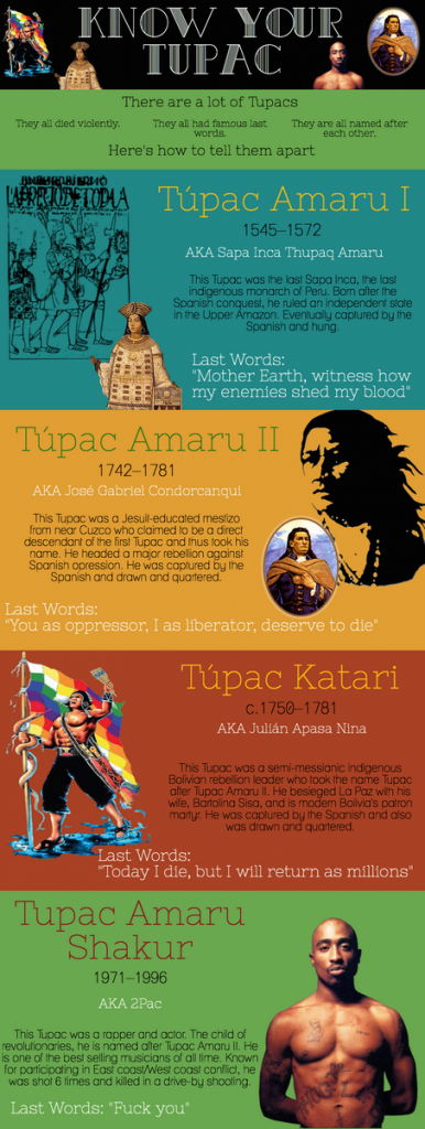 Know Your Tupac infographic